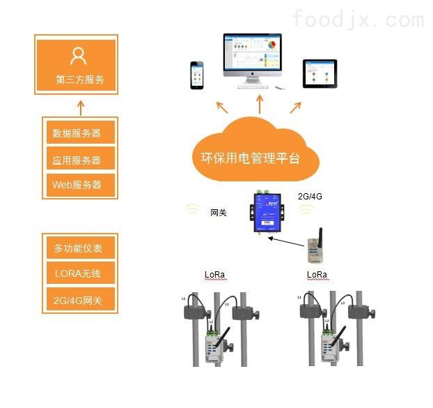 东海县有动力污染治理设施用电监管系统