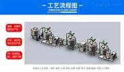 巴氏奶全套流程生產線設備