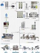 纯净水矿泉水生产工艺流程图