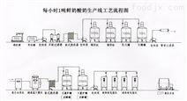 1000升巴氏奶生产线灌装机包装线